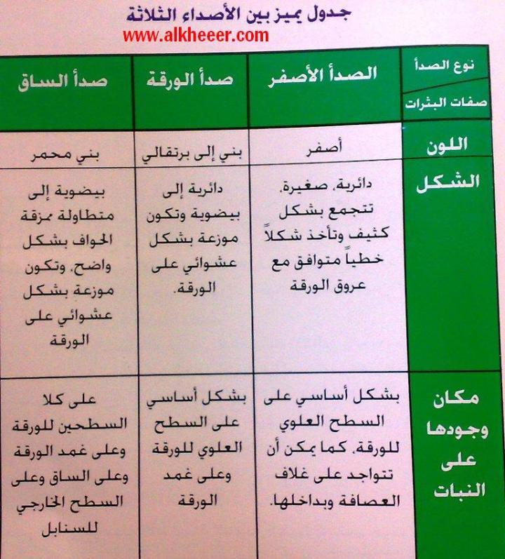 جدول يميز الاصداء الثلاث الصدا